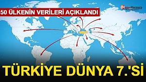50 Ülkenin Verileri Açıklandı: Türkiye Dünya 7'si Oldu