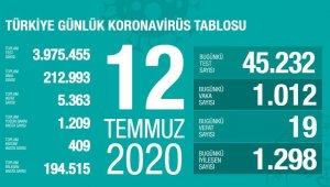 Son 24 saatte bin 12 kişiye korona virüs tanısı konuldu
