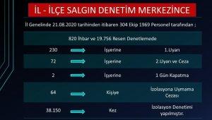 Zonguldak'ta 19 bin 756 koronavirüs denetimi gerçekleşti