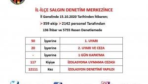 Zonguldak'ta 12 bin 111 korona virüs denetimi gerçekleştirildi