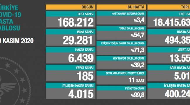Türkiye'nin 29 Kasım Korona Virüs Tablosu