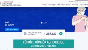 Aşı takip ekranından paylaşılan anlık verilere göre, bugüne kadar Türkiye genelinde aşılanan vatandaş sayısı 1 milyon 250 bini geçti.
