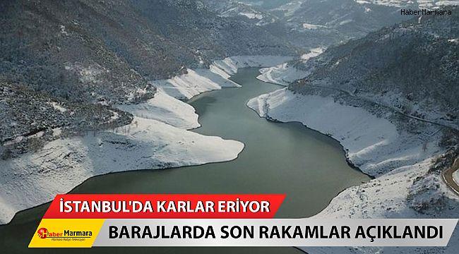 İstanbul'da Karlar Eriyor... Barajlarda Son Rakamlar Açıklandı