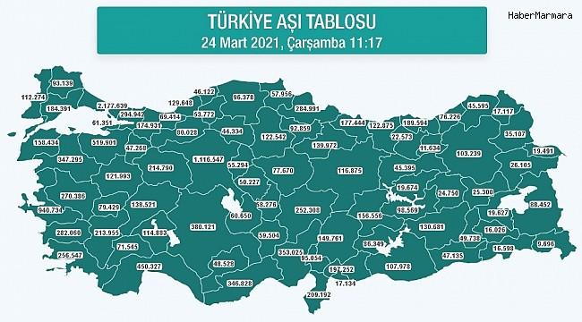 Aydın'da 282 bin korona aşısı yapıldı
