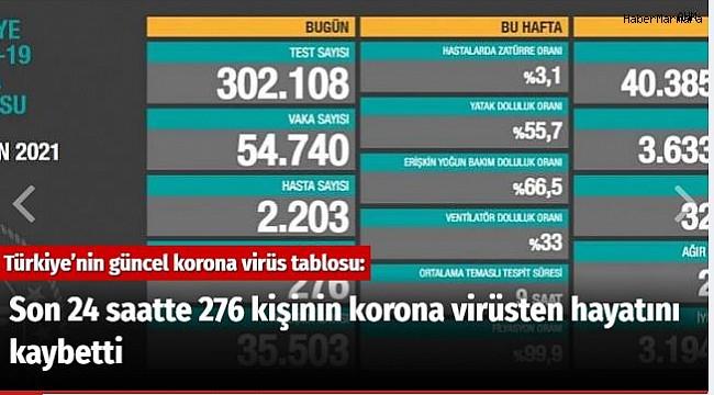 Son 24 saatte 276 kişinin korona virüsten hayatını kaybetti