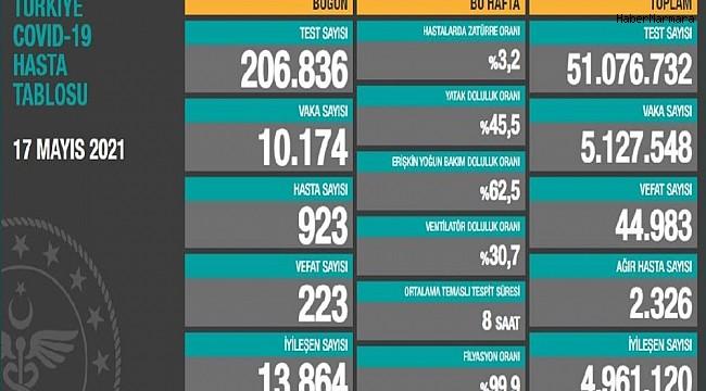 Son 24 saatte 223 can kaybı, 10 bin 174 yeni vaka