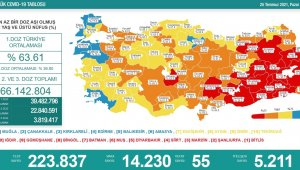 Karadeniz'de aşılamada 10 il sarı, 5 il turuncu, 2 il kırmızı, 1 il de mavi