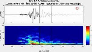 Ankara'daki Depremin Sesi Kaydedildi.